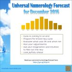 Prepare for New Year | Dec 2016 – Numerology Forecast