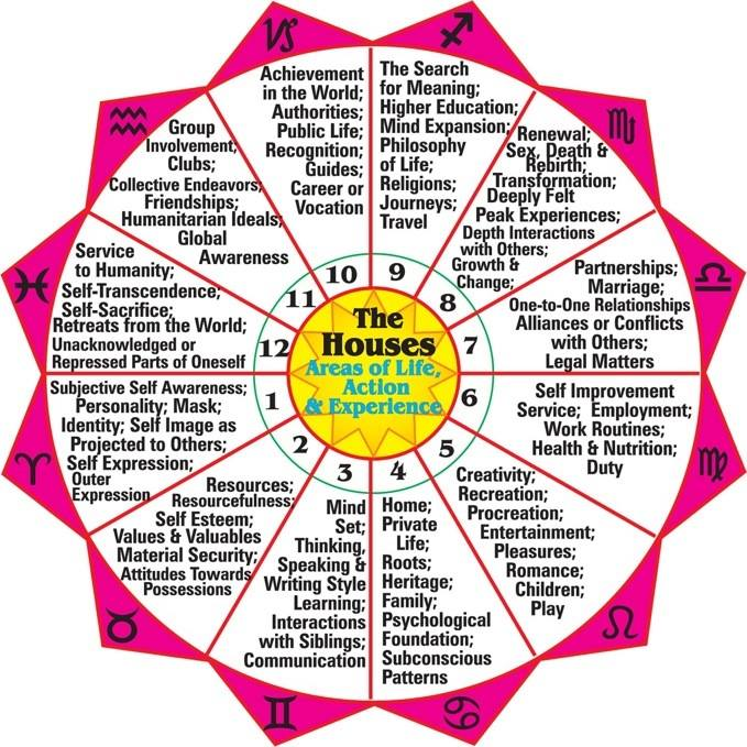 The Meaning of The Houses in the Zodiac